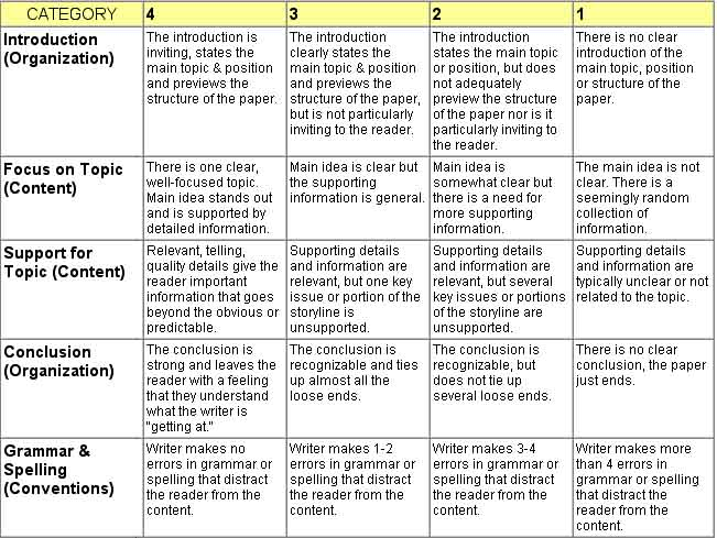 The Writing Rubric